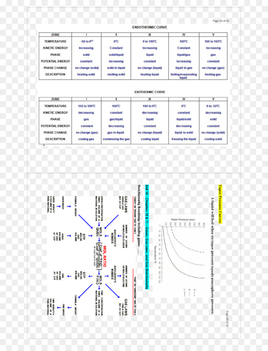 hight resolution of stoichiometry vapor pressure vapor pressure chemistry others png download 960 1242 free transparent stoichiometry png download