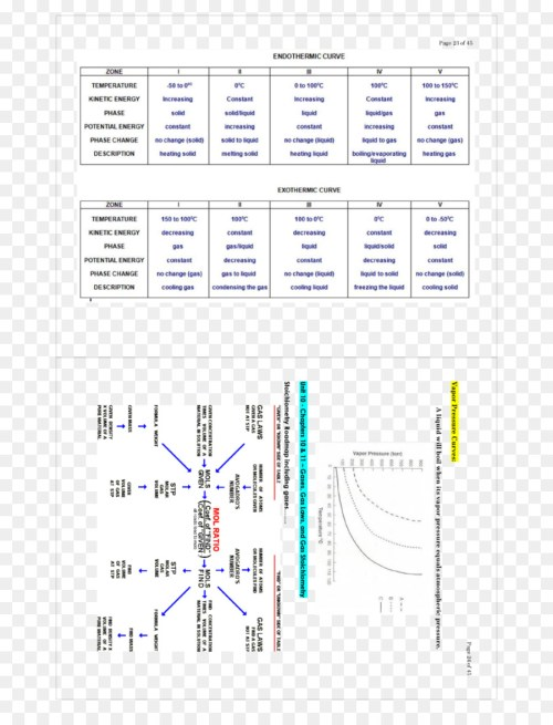 small resolution of stoichiometry vapor pressure vapor pressure chemistry others png download 960 1242 free transparent stoichiometry png download