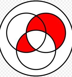 venn diagram intersection diagram line art ball png [ 900 x 900 Pixel ]