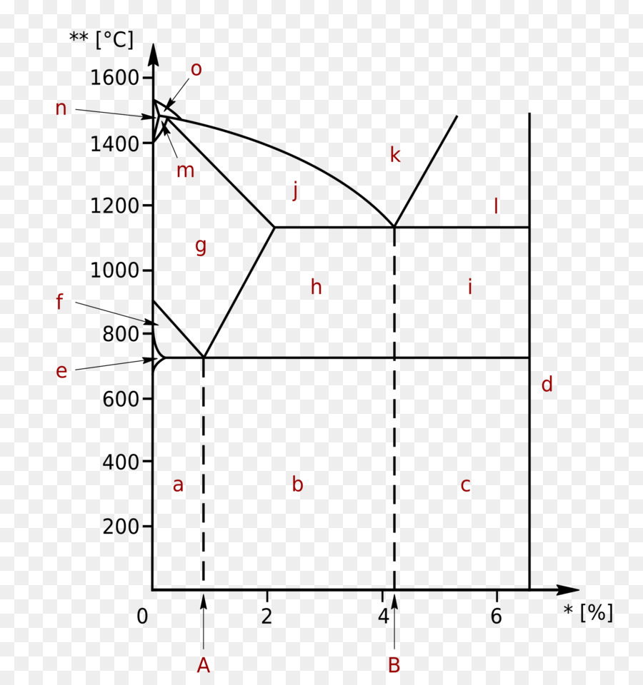 medium resolution of phase diagram ironcarbon phase diagram cementite plot angle png
