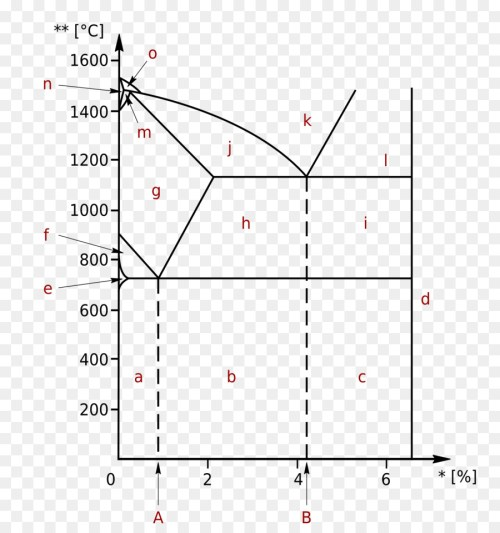small resolution of phase diagram ironcarbon phase diagram cementite plot angle png