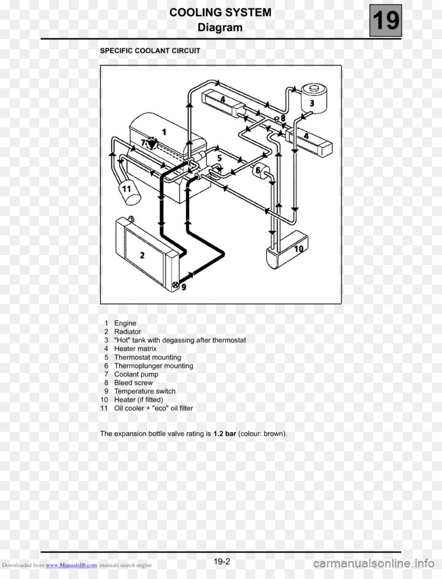medium resolution of renault engine cooling diagram wiring diagram long renault engine cooling diagram