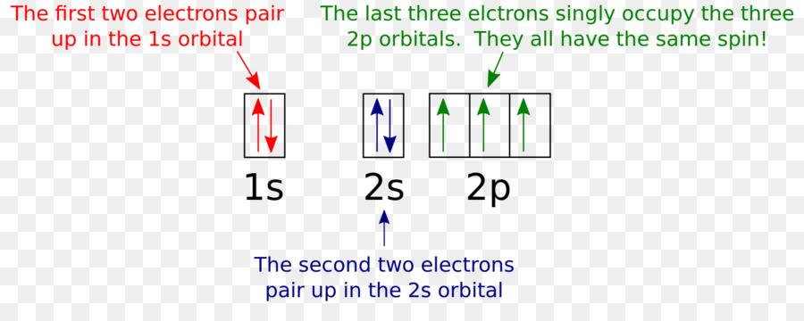 what is the orbital diagram wiring spotlights 5 pole relay molecular atomic electron configuration coorbital