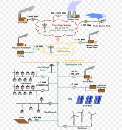 electrical grid electricity electric power text diagram png [ 900 x 920 Pixel ]