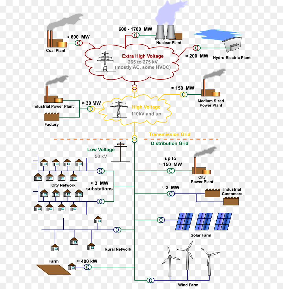 medium resolution of electrical grid electricity electric power text diagram png