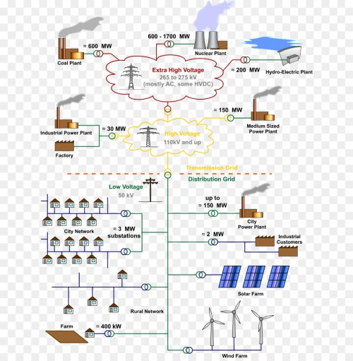 small resolution of electrical grid electricity electric power text diagram png