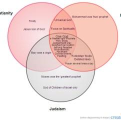 Christianity Vs Islam Venn Diagram Ipf Driving Lights Wiring Compare And Judaism Diagrams Islamic Jewish Rh Kisspng Com Buddism