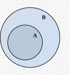 diagram venn himpunan bagian himpunan disjoint set lingkaran [ 900 x 900 Pixel ]