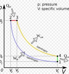 diesel cycle diesel engine pressure volume diagram text diagram png [ 900 x 900 Pixel ]