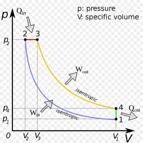 small resolution of diesel cycle diesel engine pressure volume diagram text diagram png