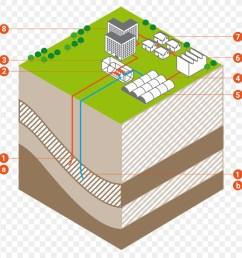 hot spring boring geothermal energy text diagram png [ 900 x 920 Pixel ]