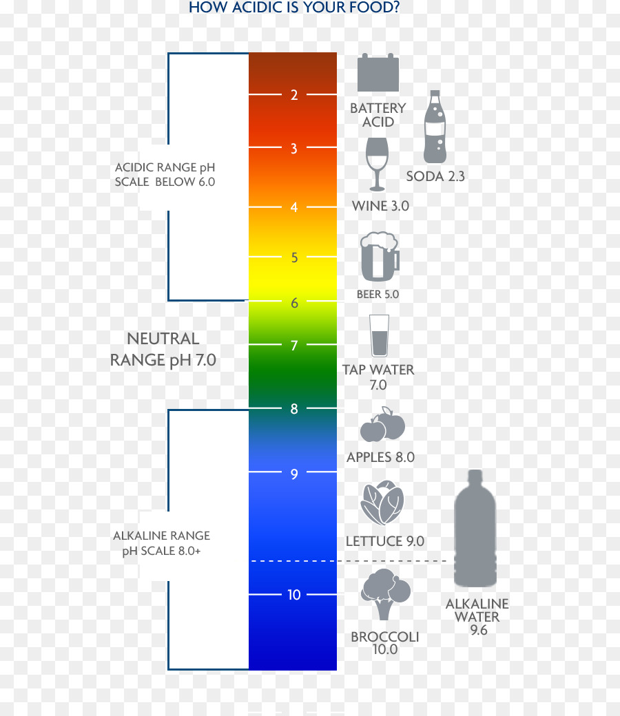 hight resolution of ph water alkaline diet text diagram png