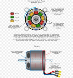 brushless dc electric motor electric motor engine technology diagram png [ 900 x 960 Pixel ]
