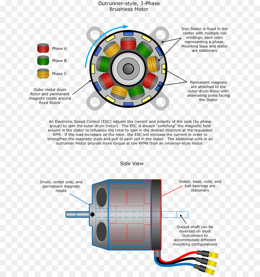 medium resolution of brushless dc electric motor electric motor engine technology diagram png
