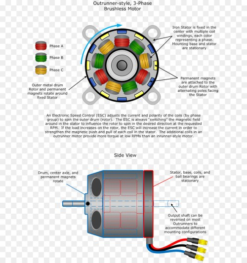 small resolution of brushless dc electric motor electric motor engine technology diagram png