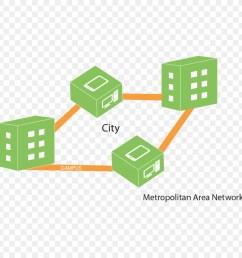 metropolitan area network diagram campus network line technology png [ 900 x 900 Pixel ]