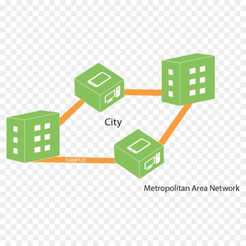 small resolution of metropolitan area network diagram campus network line technology png