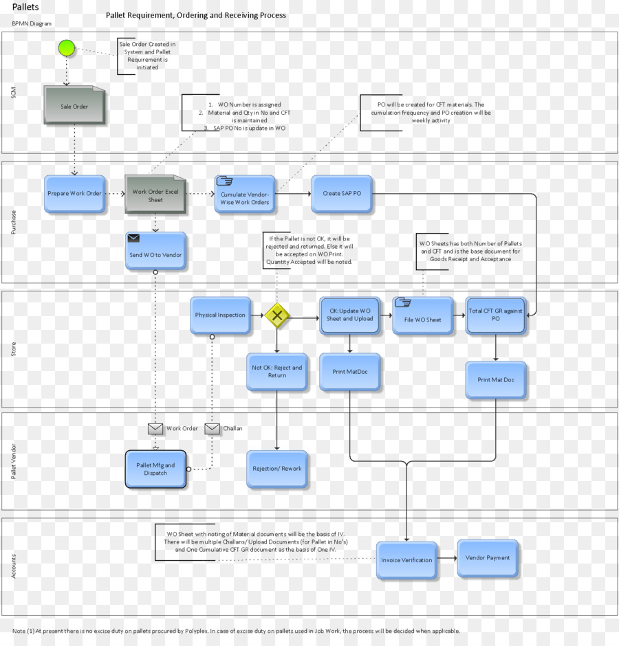 hight resolution of flowchart purchase order process flow diagram text diagram png