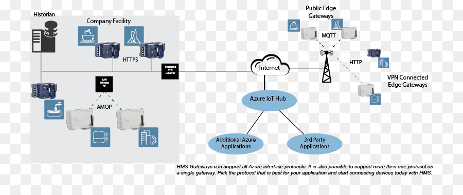 telecom network diagram microsoft eye lens ray computer azure wide area transport layer security