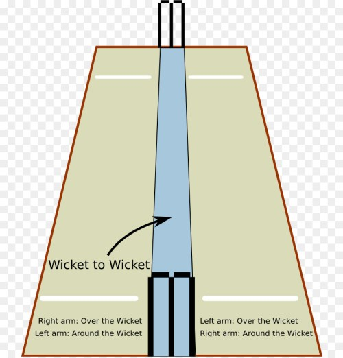 small resolution of cricket pitch cricket field cricket structure diagram png