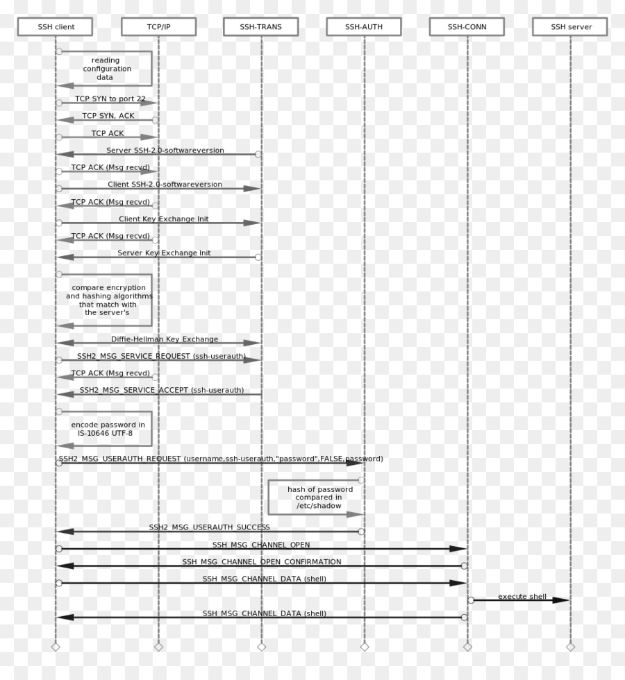 hight resolution of openssh drawing sequence diagram sequence