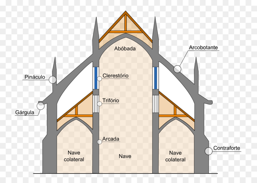 cathedral architecture gothic arches diagram doerr single phase motor wiring chartres amiens art