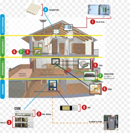 small resolution of plumbing electrical wires cable optical fiber line diagram png