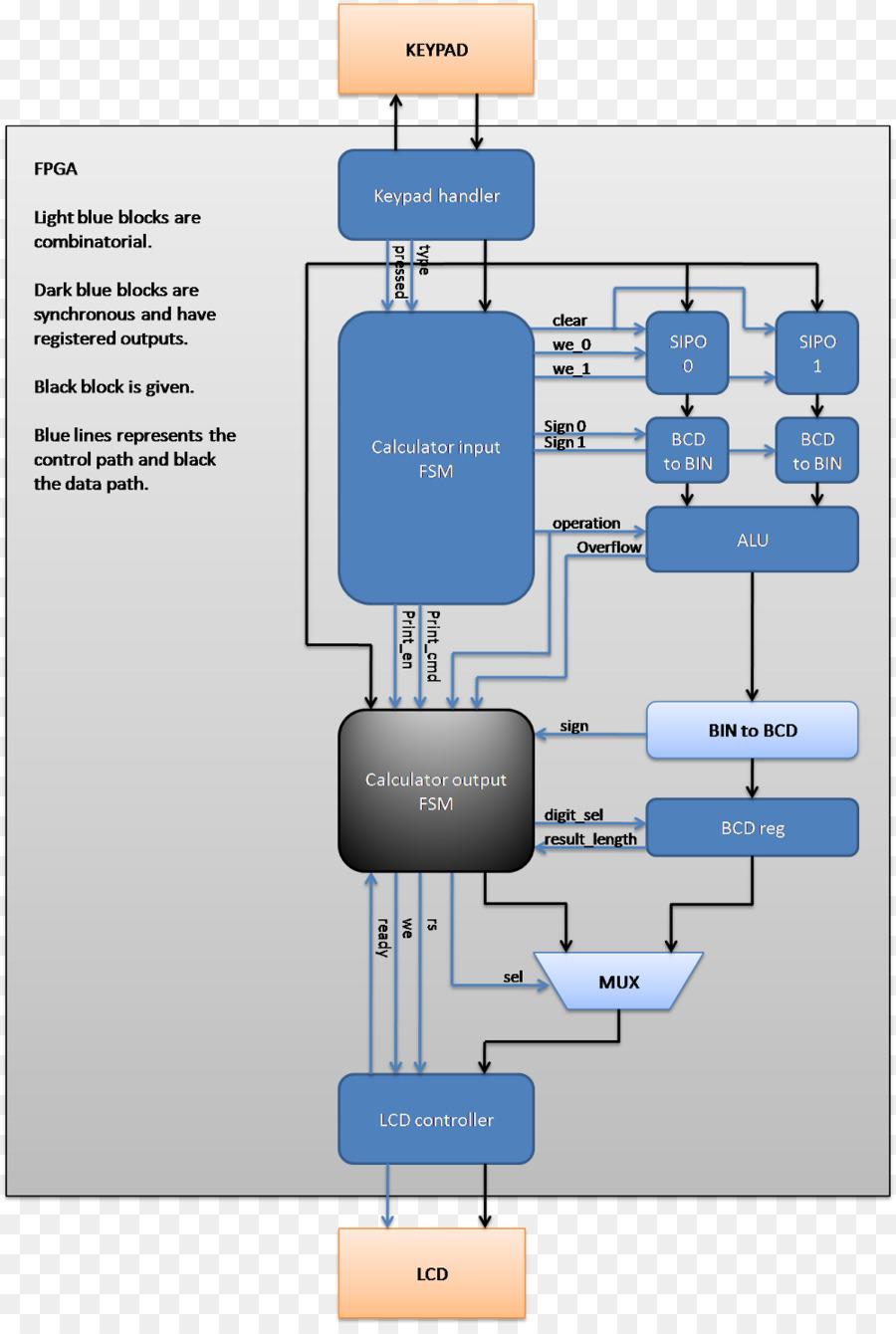 medium resolution of block diagram solver wiring diagram list block diagram maker free block diagram calculator wiring diagram for