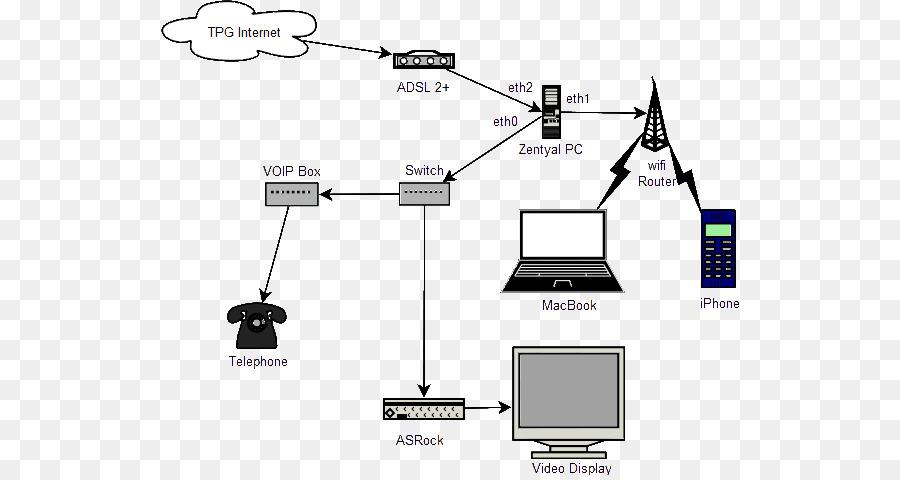 Free Network Wiring Diagram. Google Network Diagram