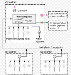allocation custody transfer natural gas text diagram png [ 900 x 1020 Pixel ]
