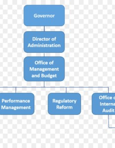 Organizational chart management structure office white house also rh kiss