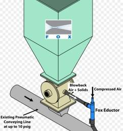 airlock venturi effect rotary feeder line technology png [ 900 x 1360 Pixel ]