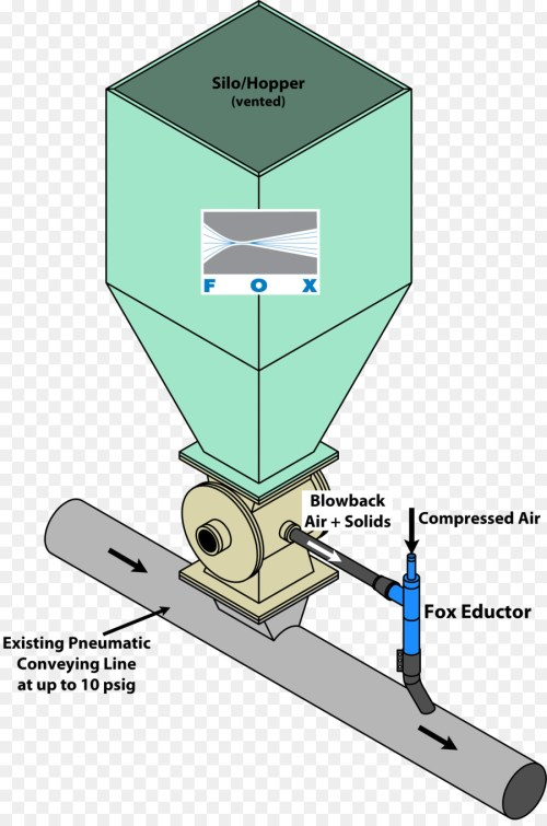 small resolution of airlock venturi effect rotary feeder line technology png