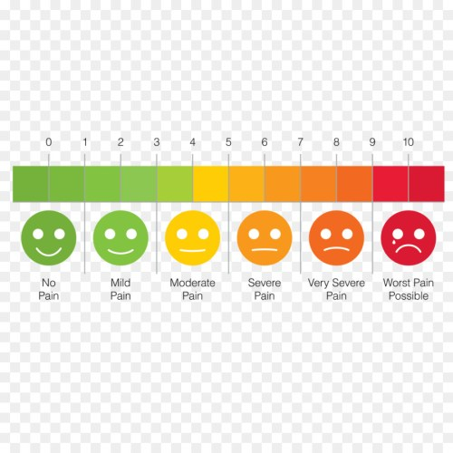 small resolution of pain scale ache pain assessment text line png