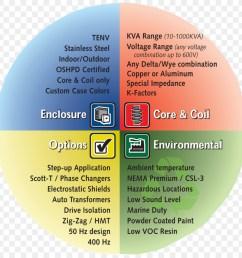 wiring diagram transformer types isolation transformer two wheeler wiring diagram types free download [ 900 x 900 Pixel ]