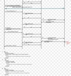 session initiation protocol flow diagram diagram text line png [ 900 x 1320 Pixel ]