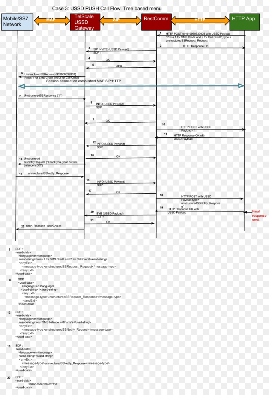 hight resolution of session initiation protocol flow diagram diagram text line png