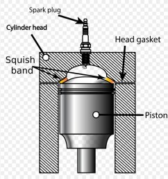 squish engine internal combustion engine technology cylinder png [ 900 x 920 Pixel ]