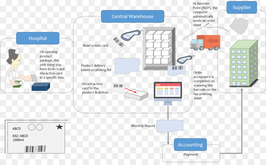 warehouse process flow diagram wiring for motorcycle led indicators inventory logistics png download