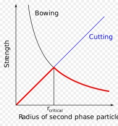 heat treating precipitation hardening metalworking phase diagram ice particles png download 1920 2022 free transparent heat treating png download  [ 900 x 960 Pixel ]