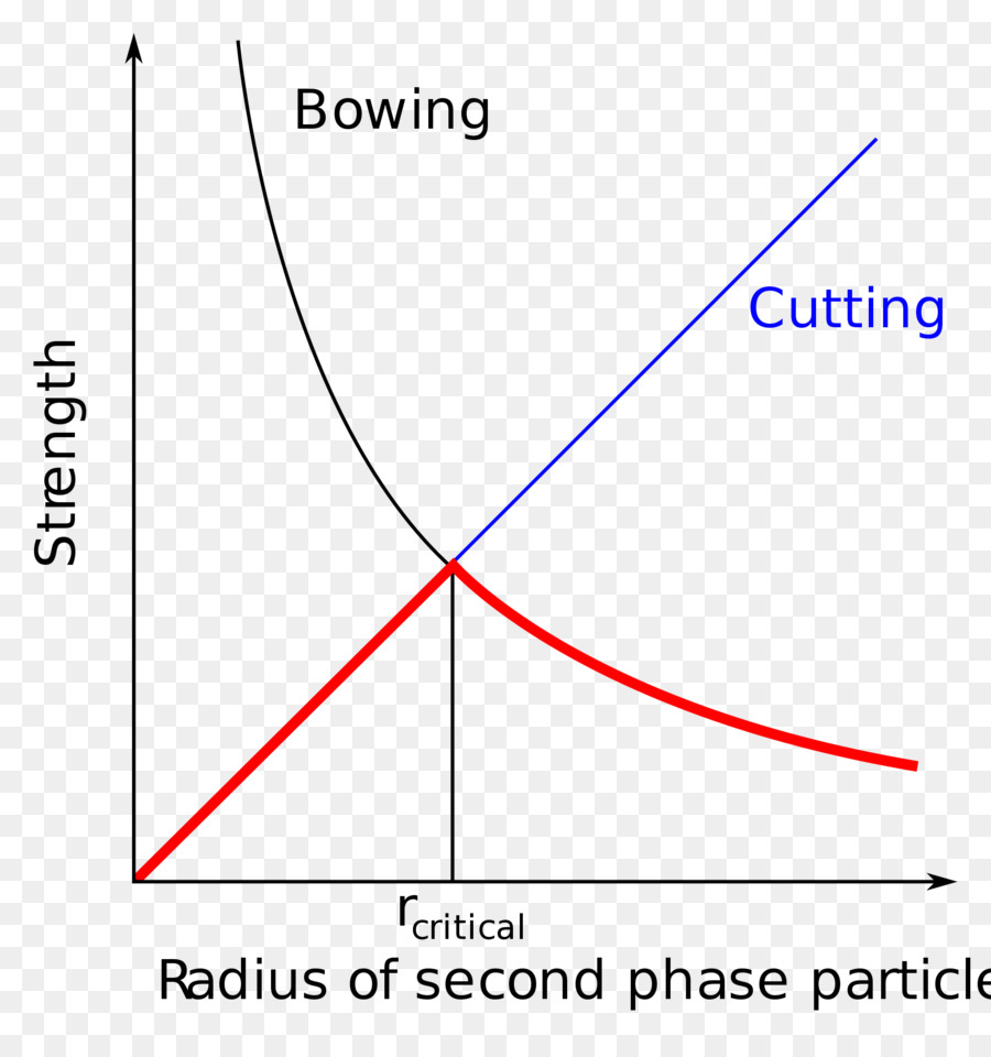 hight resolution of heat treating precipitation hardening metalworking phase diagram ice particles png download 1920 2022 free transparent heat treating png download