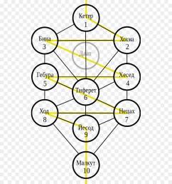 tree of life kabbalah sefirot yellow text png [ 900 x 1040 Pixel ]