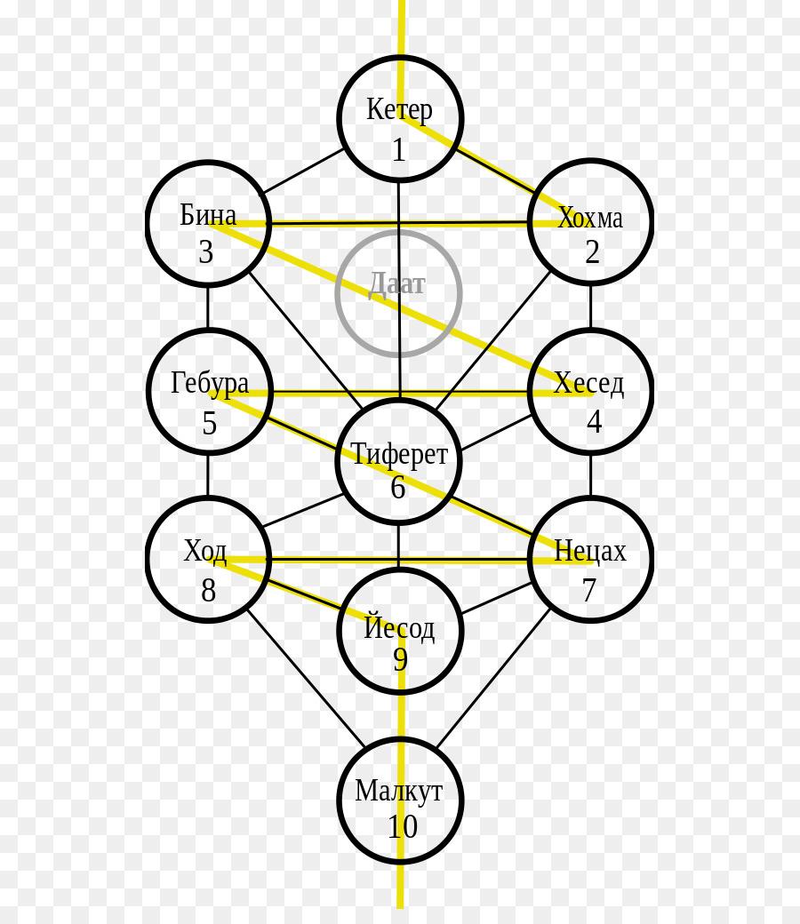 medium resolution of tree of life kabbalah sefirot yellow text png