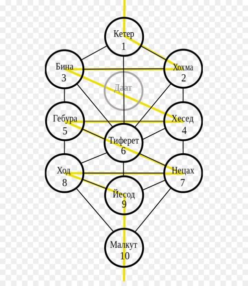 small resolution of tree of life kabbalah sefirot yellow text png