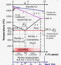 diagram ironcarbon phase diagram phase diagram text png [ 900 x 1040 Pixel ]