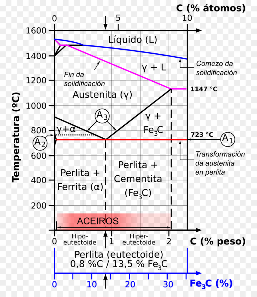 hight resolution of diagram ironcarbon phase diagram phase diagram text png
