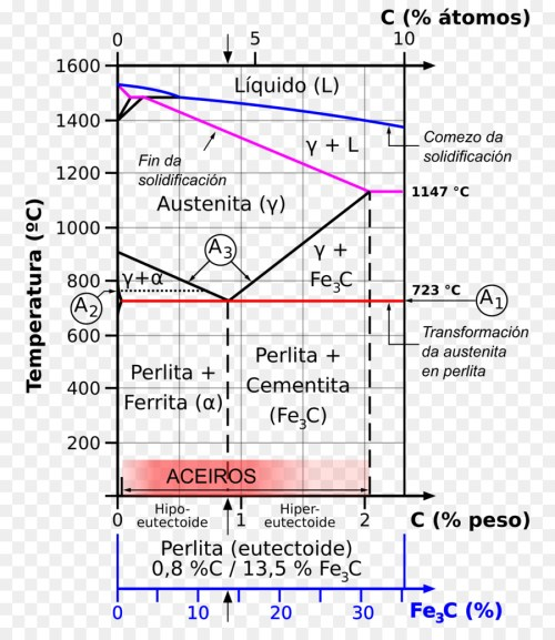 small resolution of diagram ironcarbon phase diagram phase diagram text png