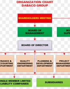 Organizational chart dabaco group joint stock company quality management business also rh kiss