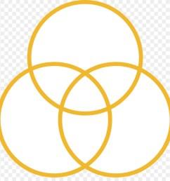 venn diagram diagram mathematics yellow circle png [ 900 x 920 Pixel ]