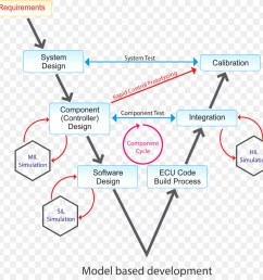 modelbased design matlab model in the loop text diagram png [ 900 x 900 Pixel ]